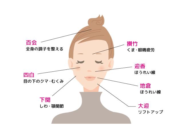 美容鍼のツボ